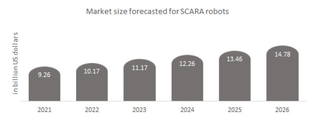 Market size forecasted for SCARA robots.