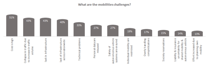 What are the mobilities challenge?