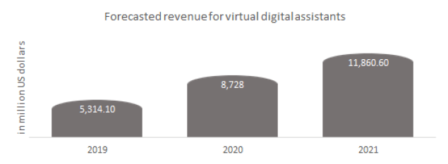 Forecasted revenue for the virtual digital assistant.