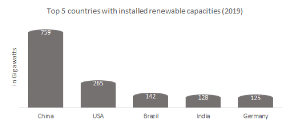 Top 5 countries with installed renewable capacities.