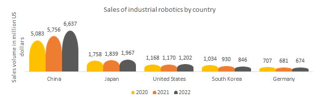 Sales of industrial robotics market by country