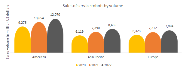 Sales of service robots by volume