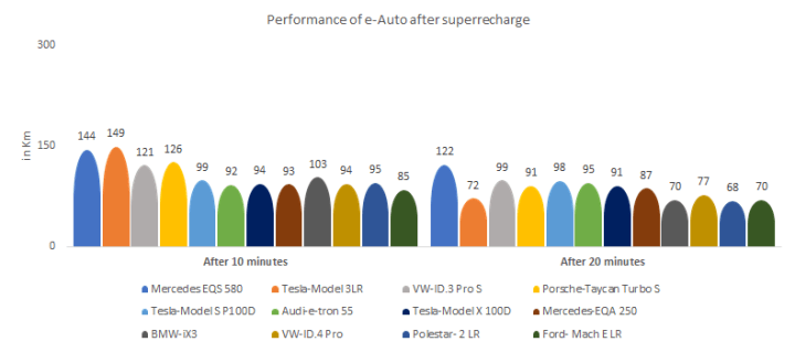 Electric Auto performance after super recharge.
