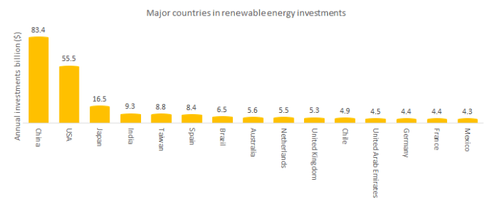 Major countries' investments in renewable energy.