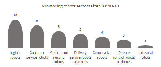 Promising industrial robot market after COVID-19.