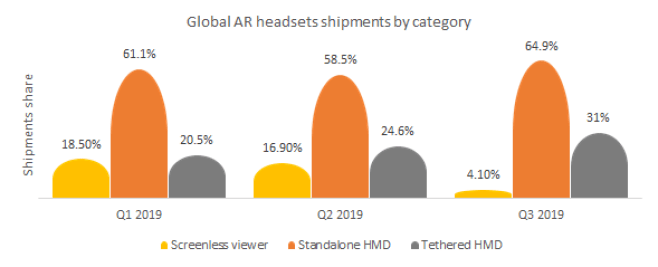 Global Augmented reality headsets shipments by category