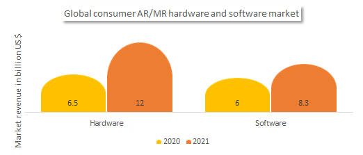 Global consumer Augmented reality/ Mixed reality hardware and software market