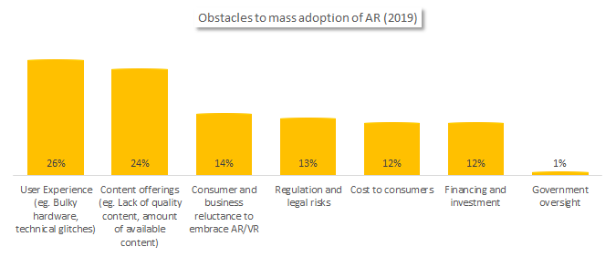 Obstacles to mass adoption of AR technologies.