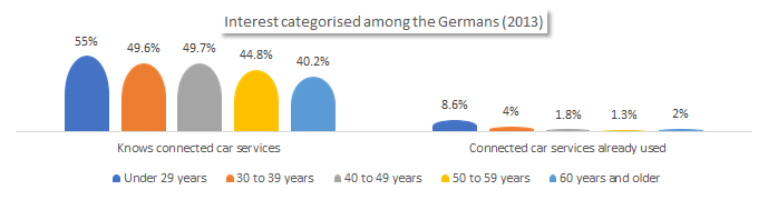 Interest categorized among the Germans in connected cars.