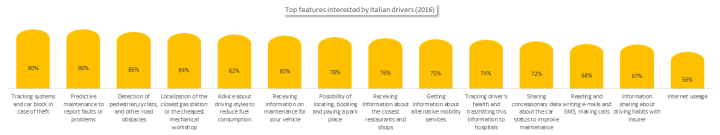 Top features by Italian drivers