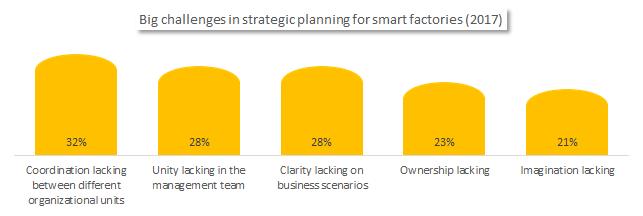 Big challenges in smart factory