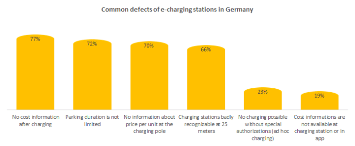 e-charging stations in Germany