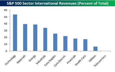 sector_revenues.png