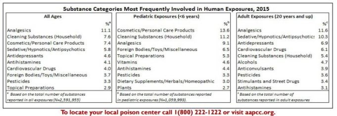Poison Control Center Statistics actually show very few reports of poisoning from plants.