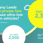 How many Leeds taxi and private hire drivers use ultra-low emission vehicles.