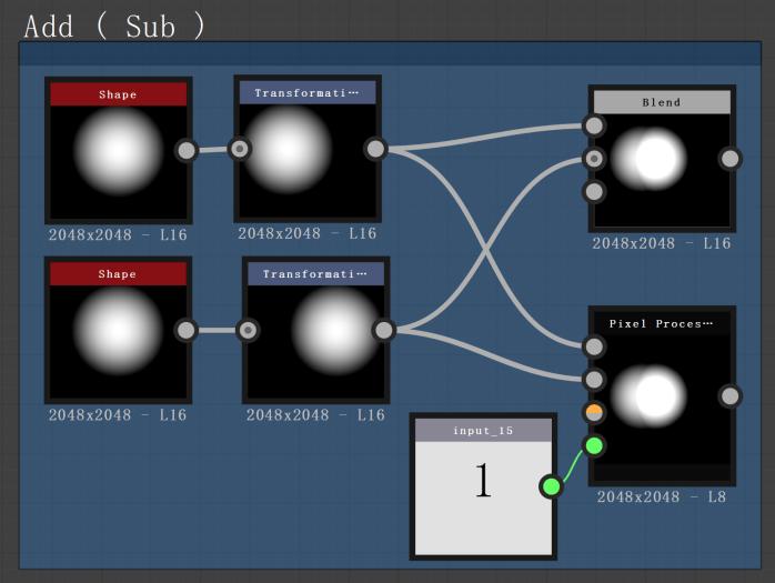 Add  ( Sub  2048x2048  L 16  2048x2048  L 16  in put  15  Pixel Proces  2048x2048