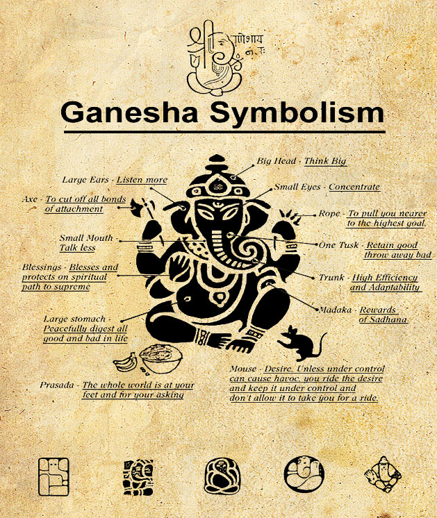 shri-ganesha-symbolism-forblog