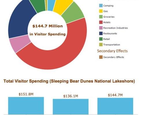 Sleeping Bear Dunes National Lakeshore big for local economy