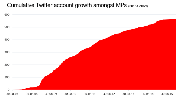 Cumulative Twitter account growth amongst MPs (2015 Cohort)
