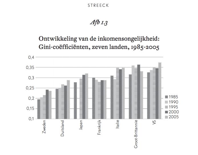 Ontwikkeling van de inkomensongelijkheid: Gini-coëfficiënten, zeven landen, 1985-2005