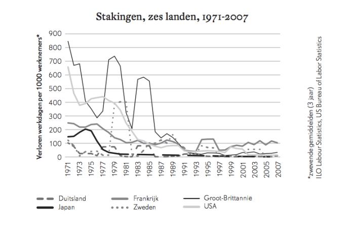 Stakingen, zes landen, 1971-2007, Wolfgang Streeck, Gekochte Tijd, Leesmagazijn, 2015