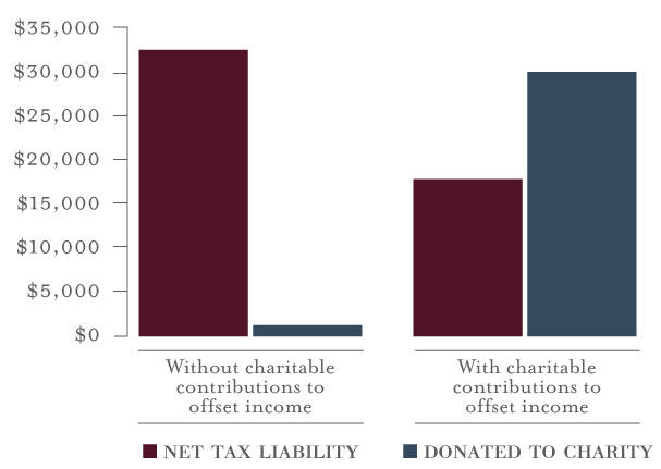 Tax Liabilities and Charitable Donations Graphic