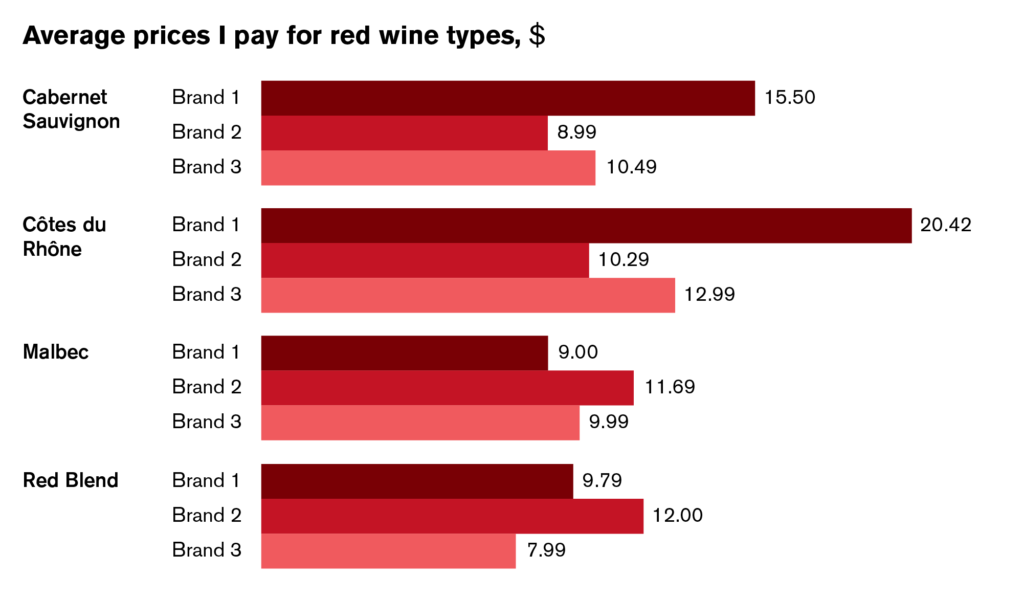 Red Wines And Bar Charts Two Of My Favorite Things