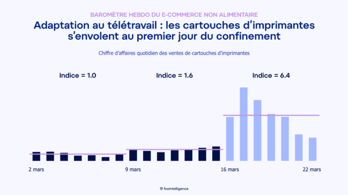 La vente de cartouche a aussi considérablement augmenté sur internet ©Foxintelligence