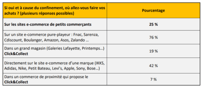 Avec le confinement, la majorité des Français devrait faire ses achats du Black Friday via les sites de e-commerce. Tableau : LSA-Conso