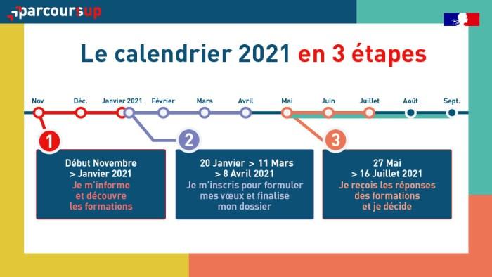 Le calendrier de Parcoursup.