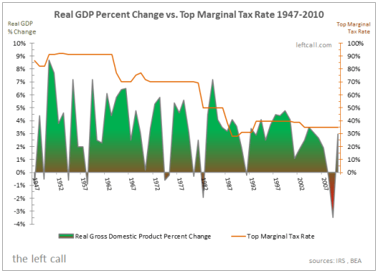 Real GDP Percent Change vs Top Marginal Tax Rate - 1947-2010