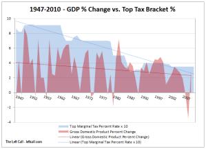 GDP Percent Change vs. Top Marginal Tax Rate
