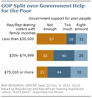 GOP split over Government Help for the Poor - Pew Research Poll