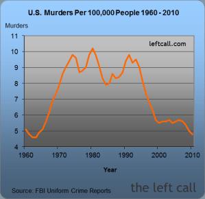 U.S. Murders Per 100,000 People 1960 - 2010