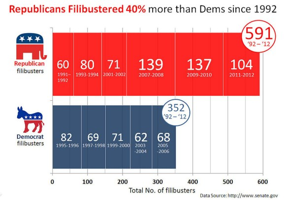 Congressional Filibuster Record by Party 1992 - 2011