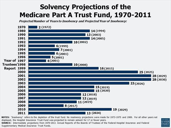 Medicare Solvency Projections - 1970 to 2011 - Kaiser Family Foundation
