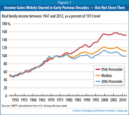 income-gain-parity-early-post-war