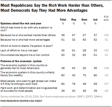 Pew wealthy poor partisan