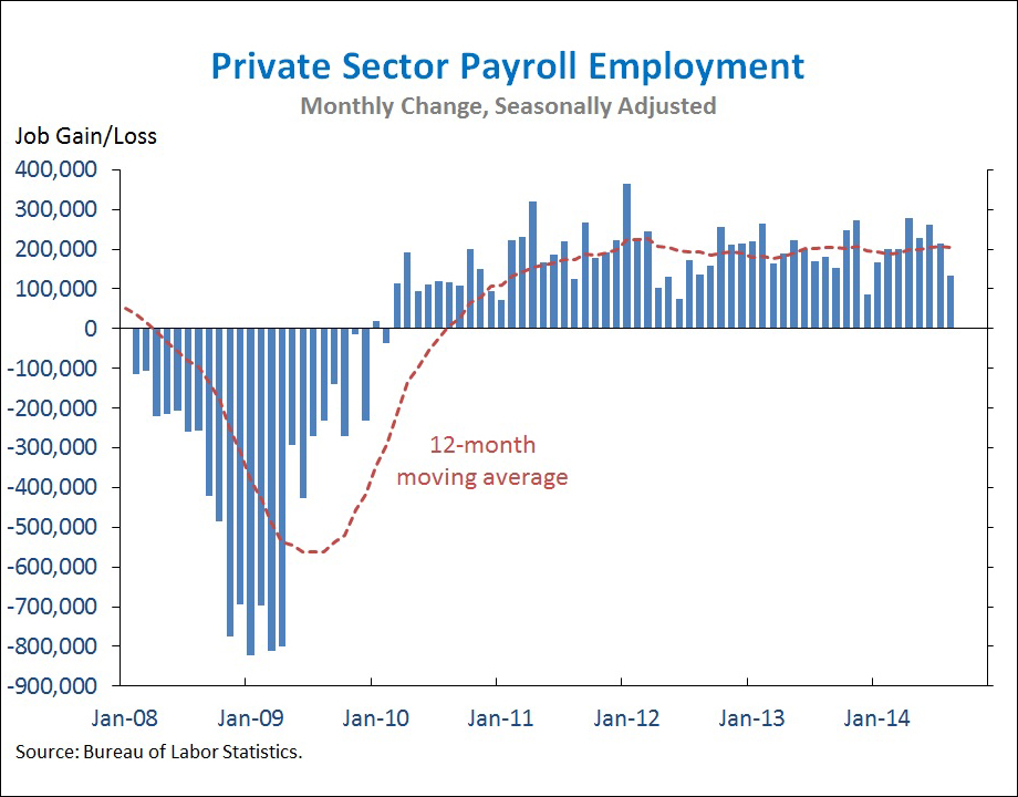 private-sector-job-growth-august-2014