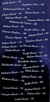 Τα ονόματα και οι ηλικίες των 34 θυμάτων των αεροπορικών επιδρομών στο Ρομπόσκι στις 28.12.2011