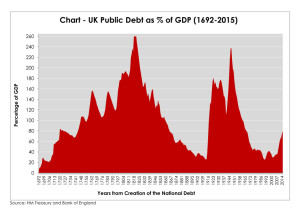 chart - debt to gdp2