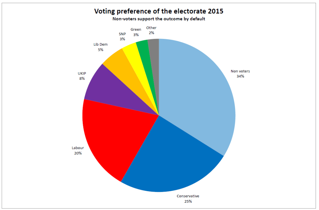 National-Vote-2015