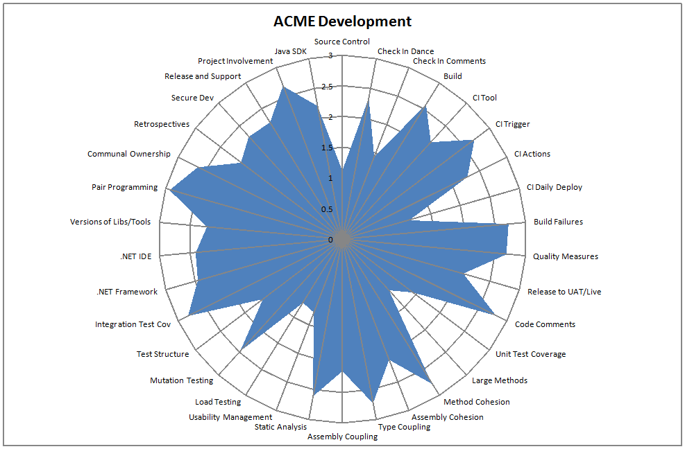 acme-radar