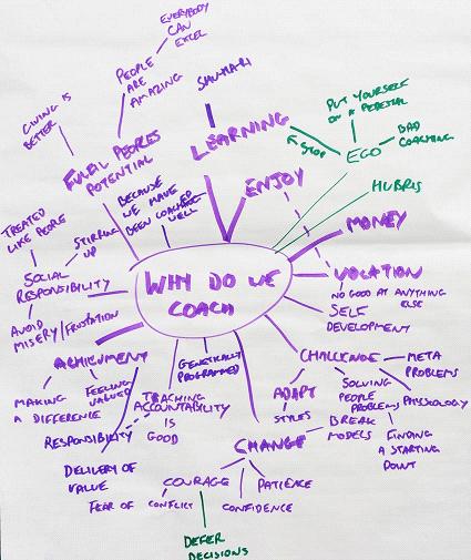 Why do we coach mindmap