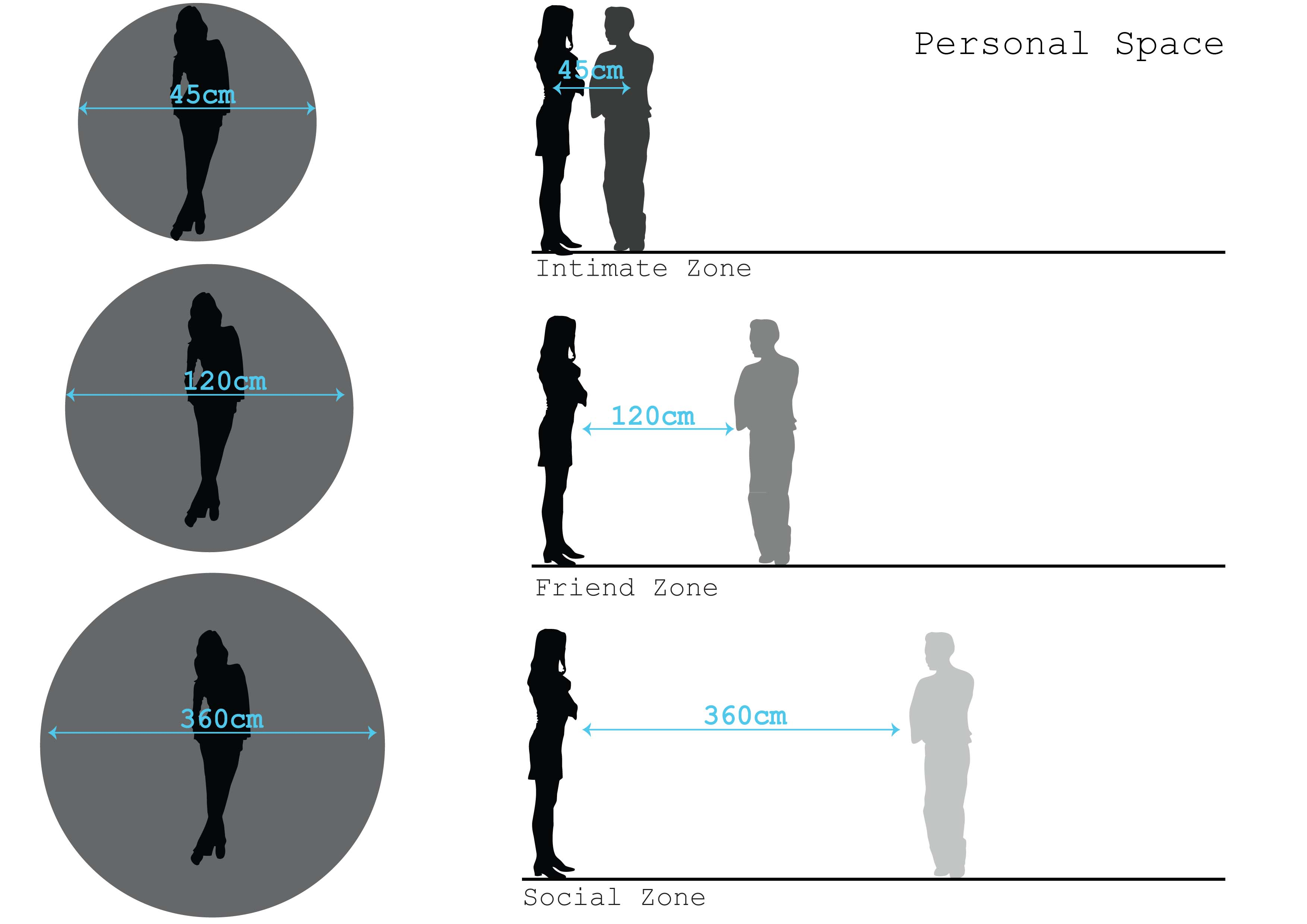 Personal Space Body Buffer Zone Privacy Of Space