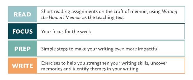 Hali'a Aloha Micro Memoir assignment key: Read, Focus, Prep, Write