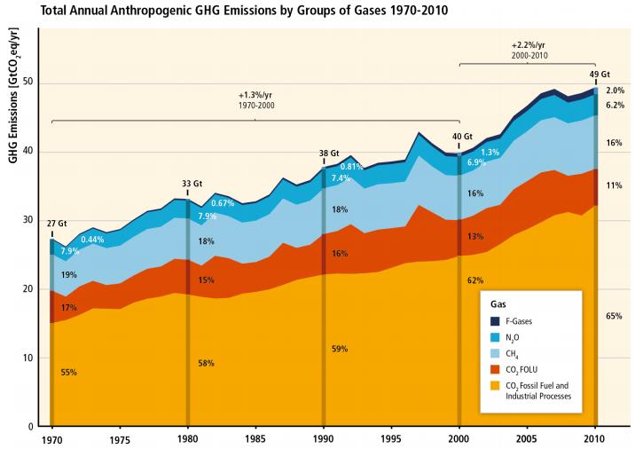 Emisión de gases de efecto invernadero, detallado por grupos de gases 1970-2010. Fuente: IPCC