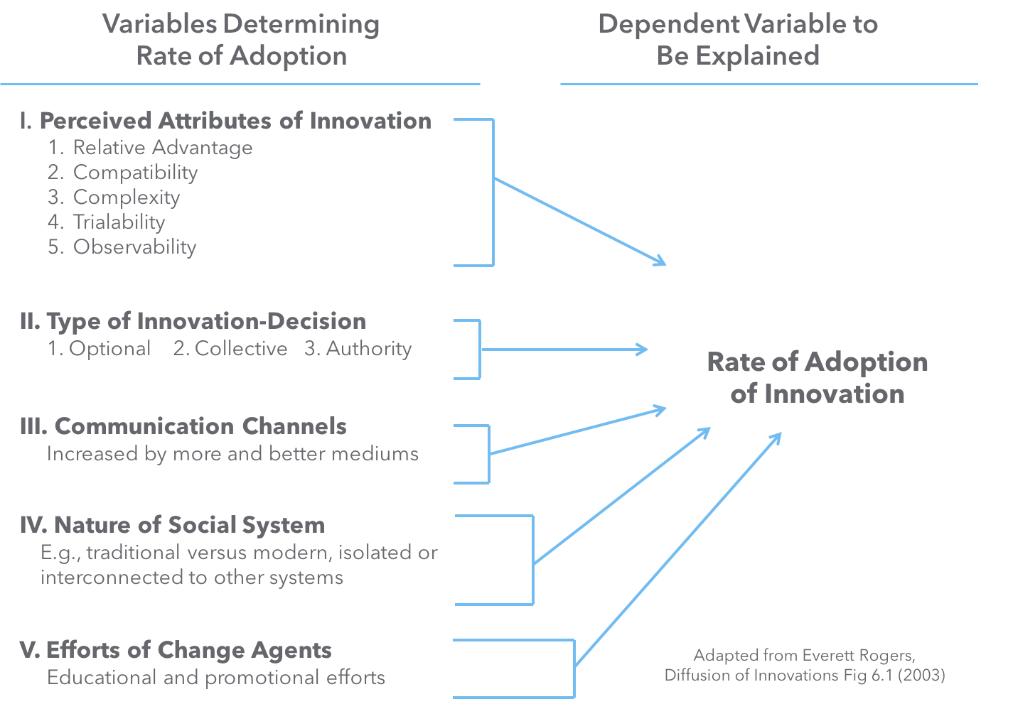 Variables Determining The Rate Of Adoption Of Innovations