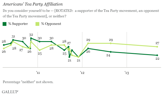 Gallup Tea Party Support Chart 9-26-2013
