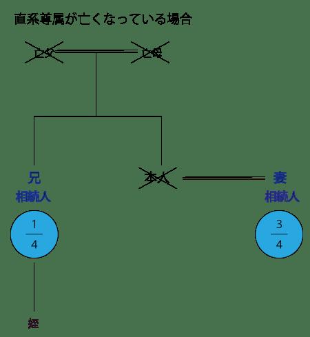 相続関係説明図/直系尊属が死亡